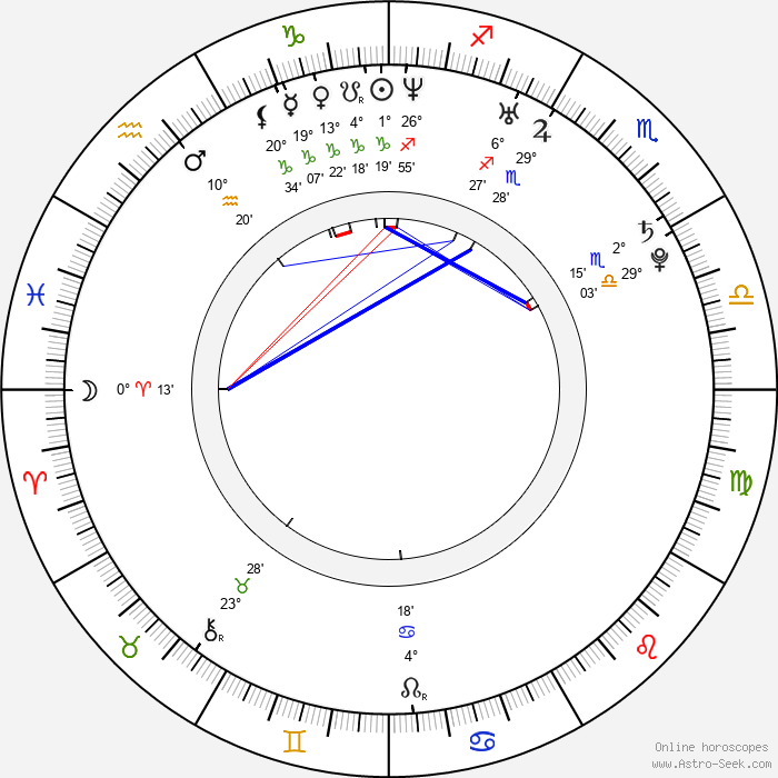 Beatriz Luengo - Birth horoscope chart