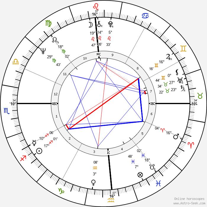 Beau Bridges - Birth horoscope chart