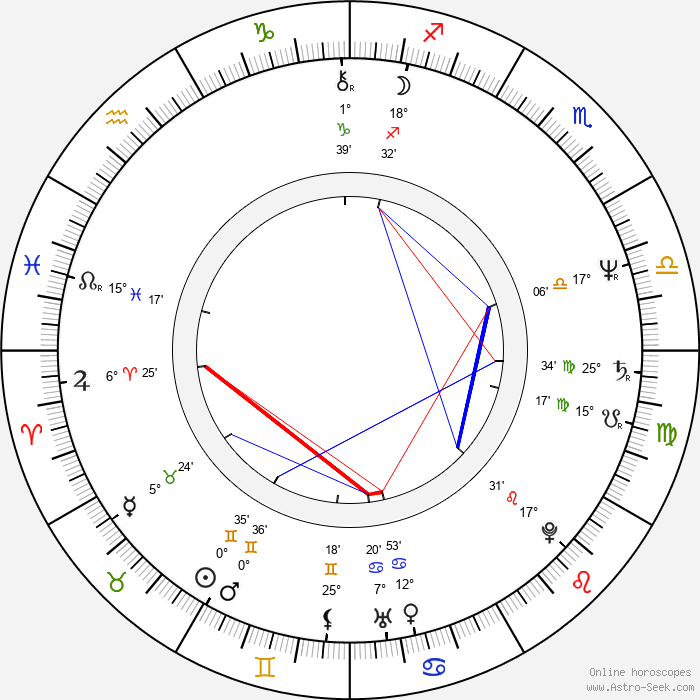 Beau Kayser - Birth horoscope chart