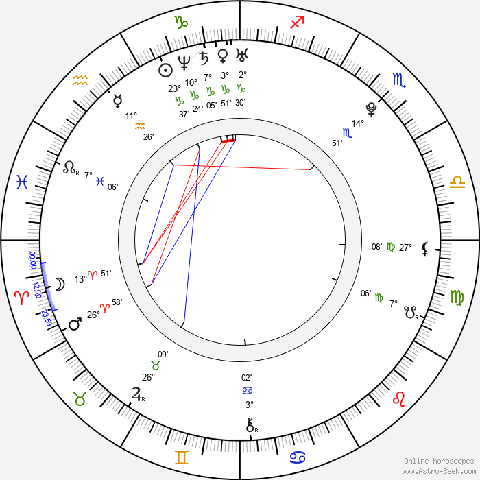 Beau Mirchoff - Birth horoscope chart
