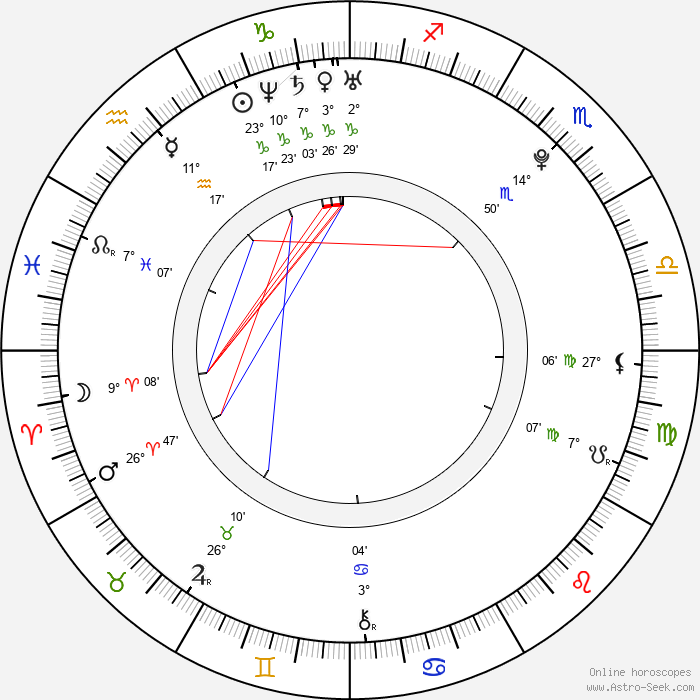 Beau Mirchoff - Birth horoscope chart