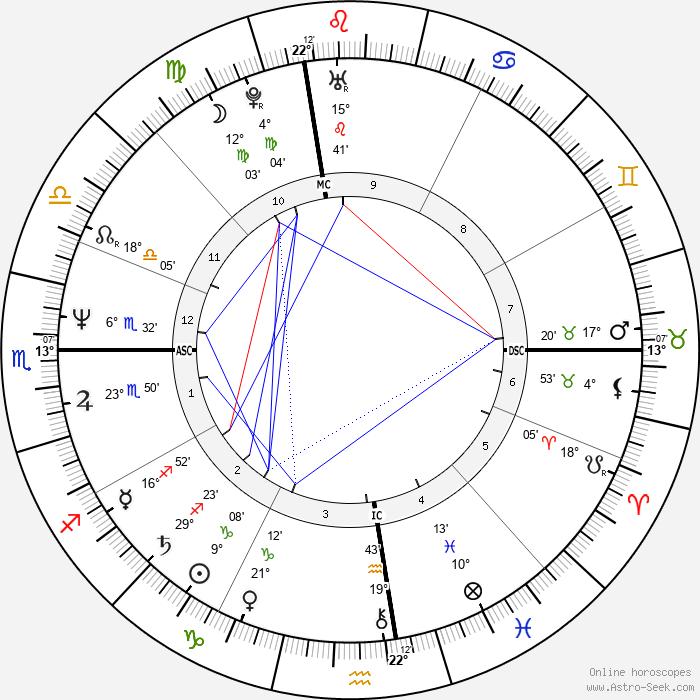 Bebe Neuwirth - Birth horoscope chart