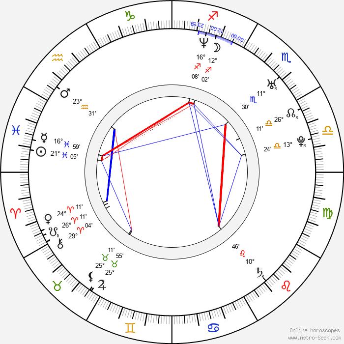 Becky Hammon - Birth horoscope chart