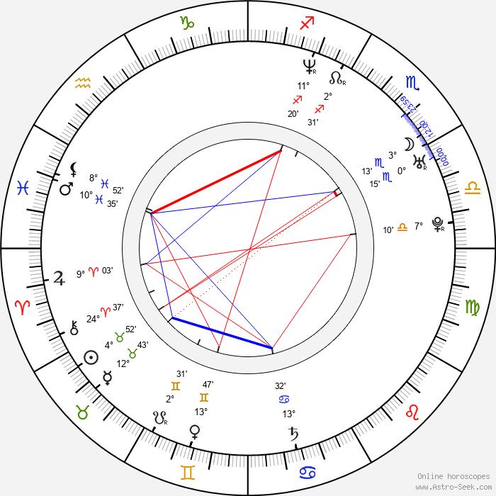 Becky Wahlstrom - Birth horoscope chart