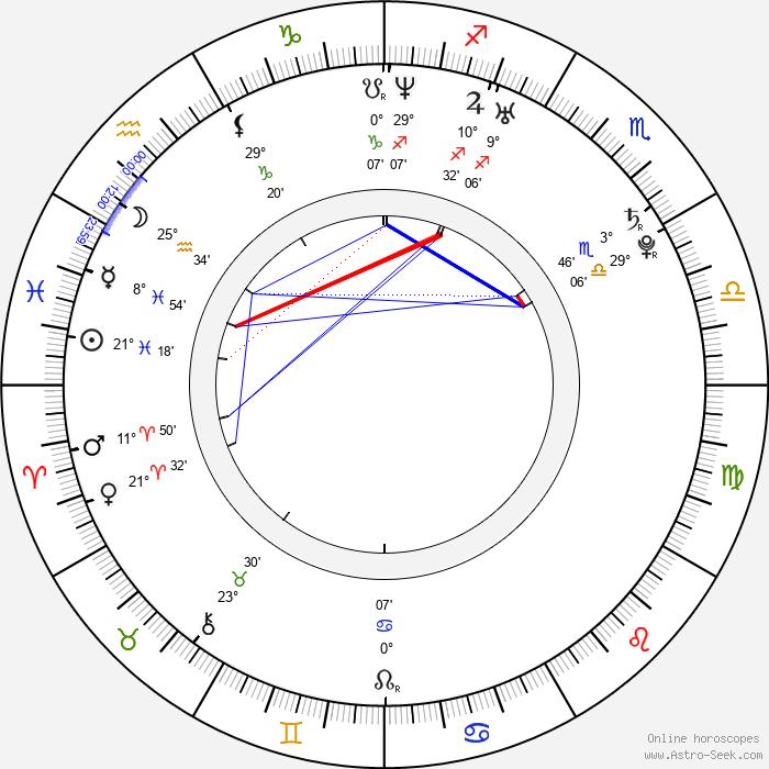 Bedřich Levý - Birth horoscope chart