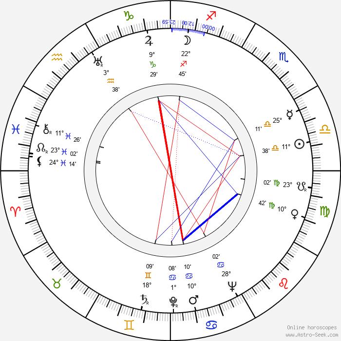 Bedřich Synek - Birth horoscope chart