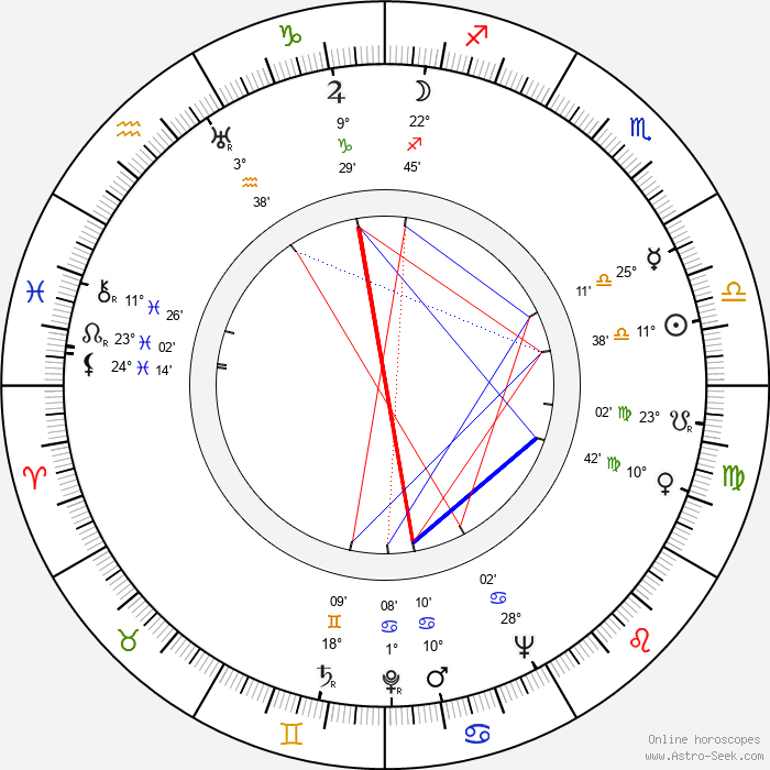 Bedřich Synek - Birth horoscope chart