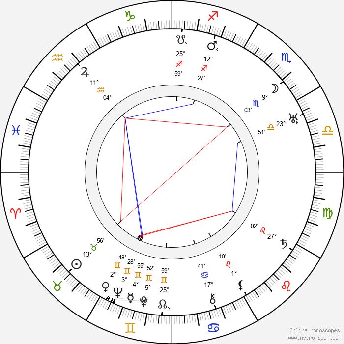 Bedřich Vrbský - Birth horoscope chart
