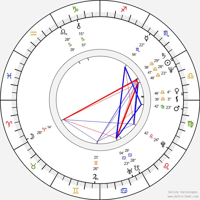 Bedřich Výtisk - Birth horoscope chart
