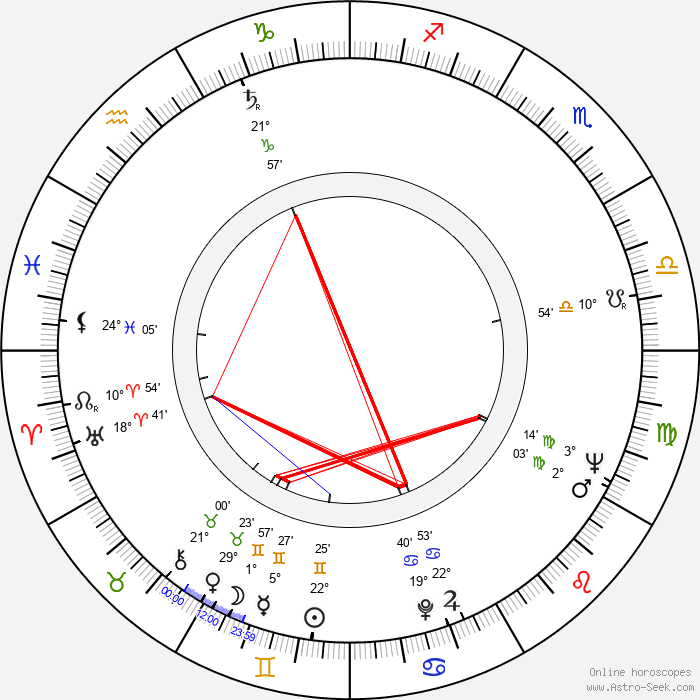 Béla Abody - Birth horoscope chart