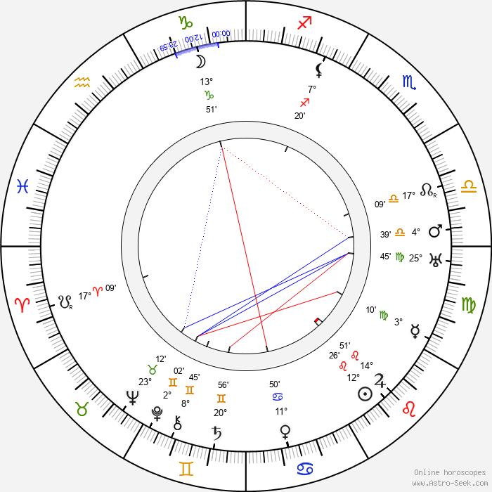 Béla Balázs - Birth horoscope chart