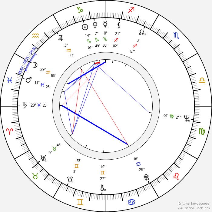 Bela Lugosi Jr. - Birth horoscope chart
