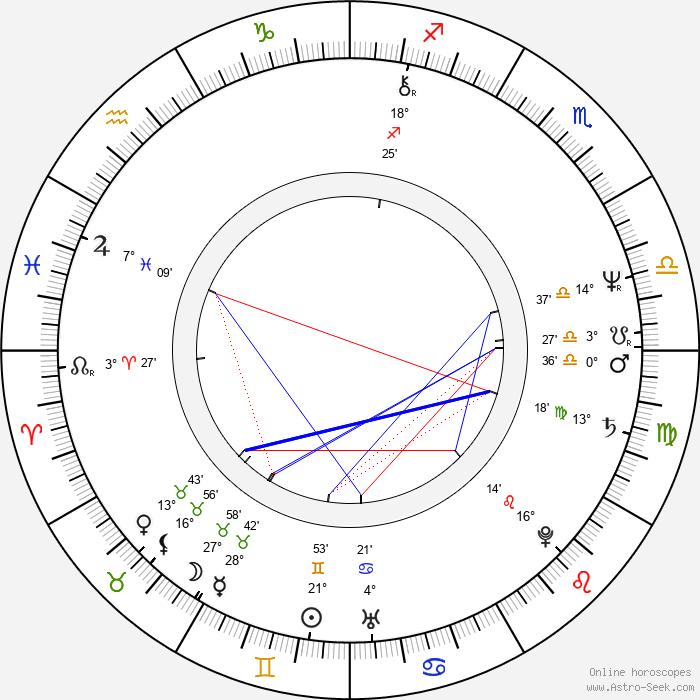 Belinda Bauer - Birth horoscope chart