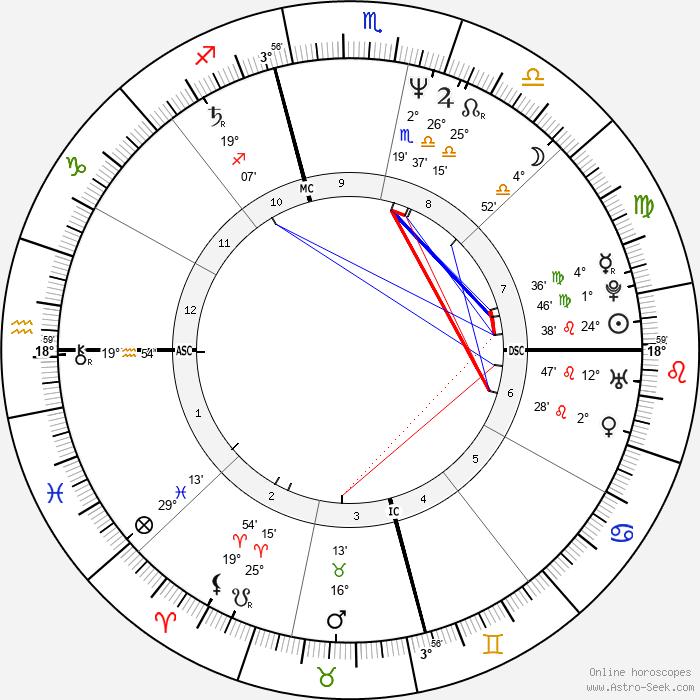 Belinda Carlisle - Birth horoscope chart