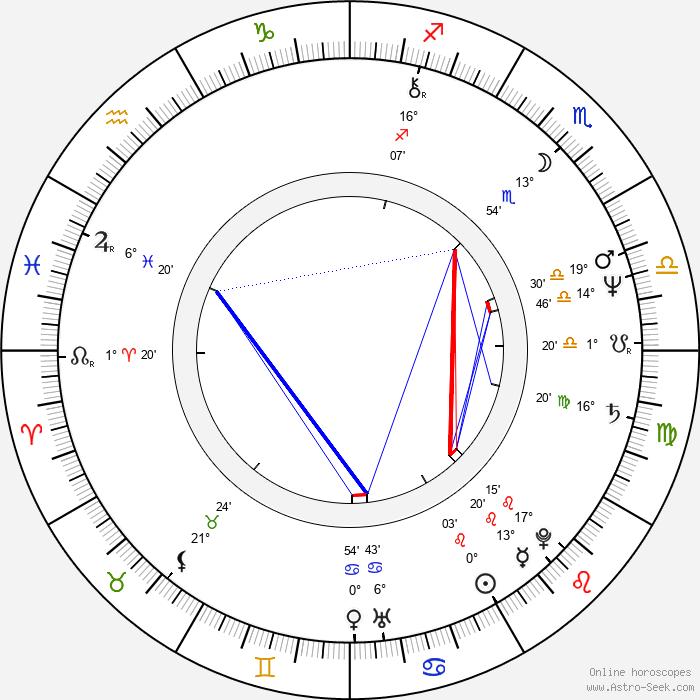 Belinda Montgomery - Birth horoscope chart
