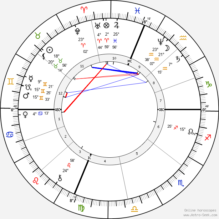 Belle Boyd - Birth horoscope chart
