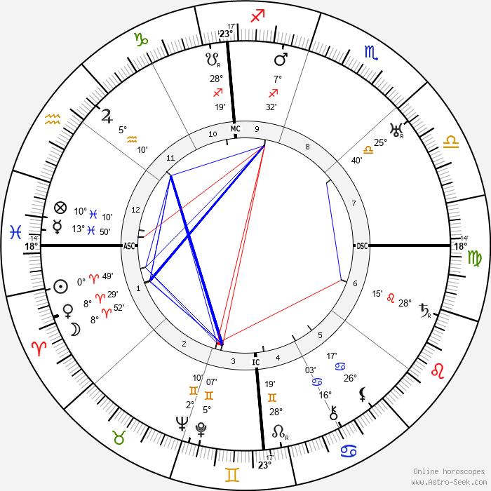 Belva Burgess - Birth horoscope chart