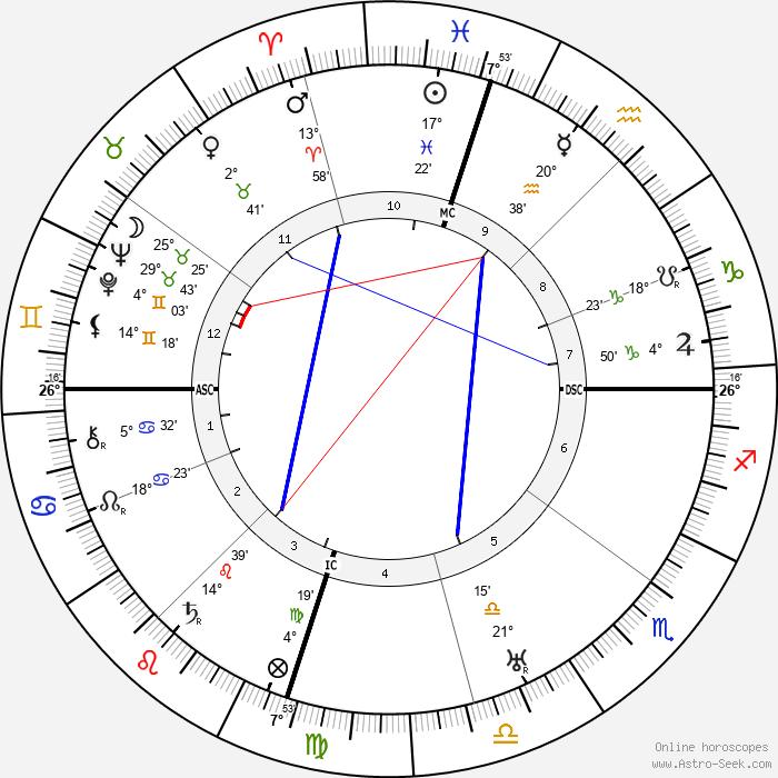 Ben Ames Williams - Birth horoscope chart
