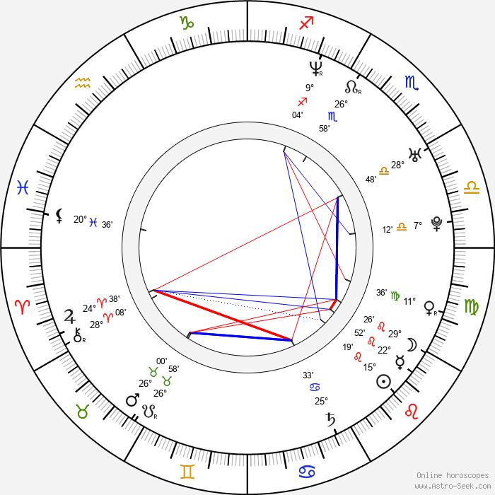 Ben Bailey - Birth horoscope chart