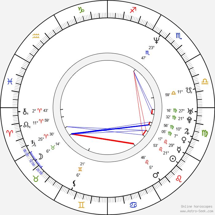 Ben Bass - Birth horoscope chart