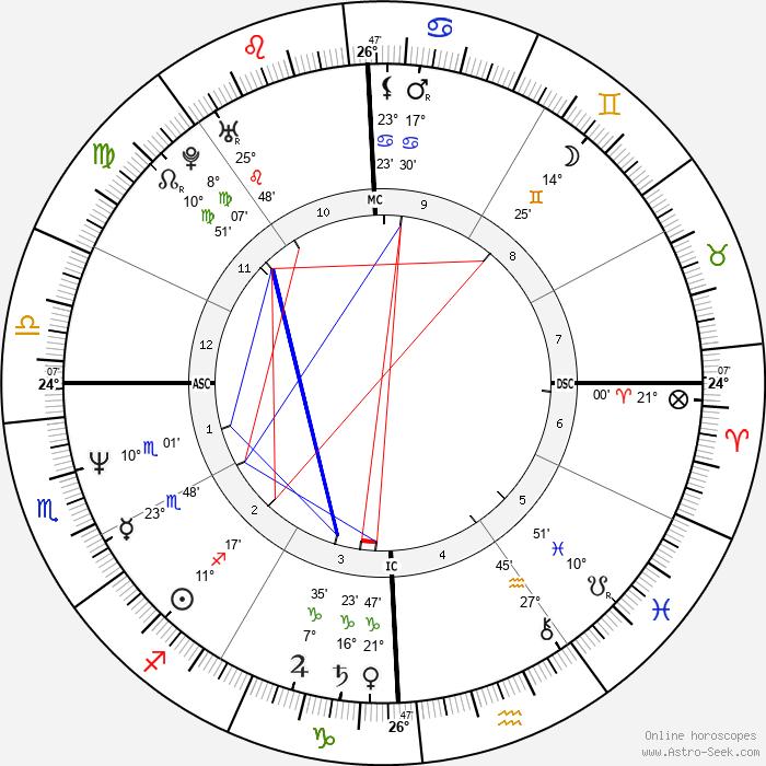 Ben Bottoms - Birth horoscope chart