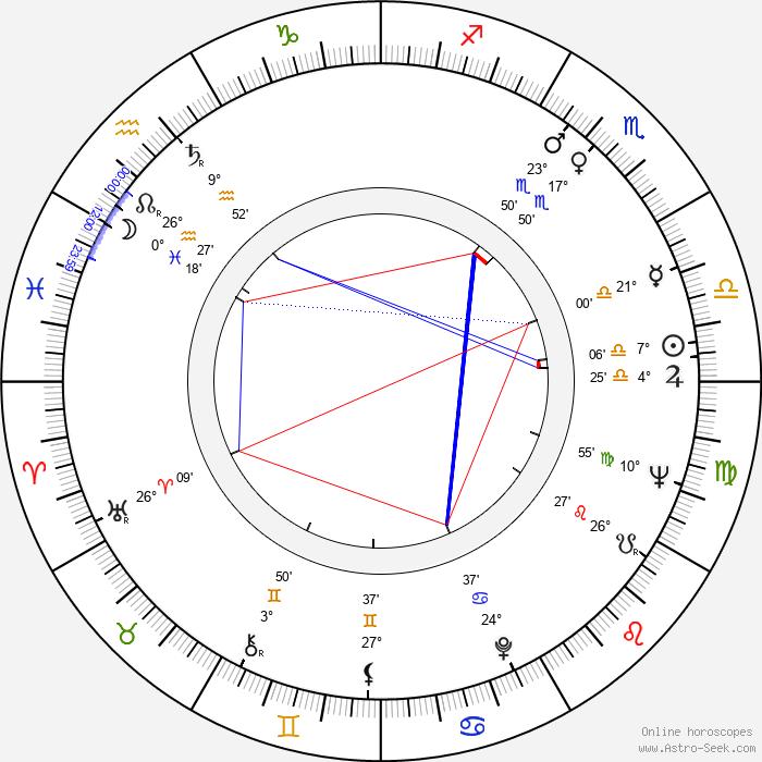 Ben Cooper - Birth horoscope chart