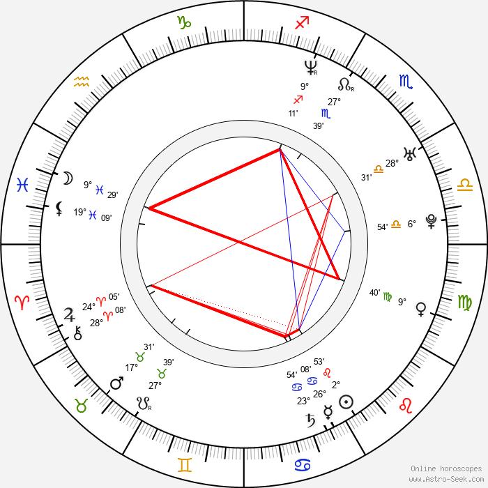 Ben Cotton - Birth horoscope chart