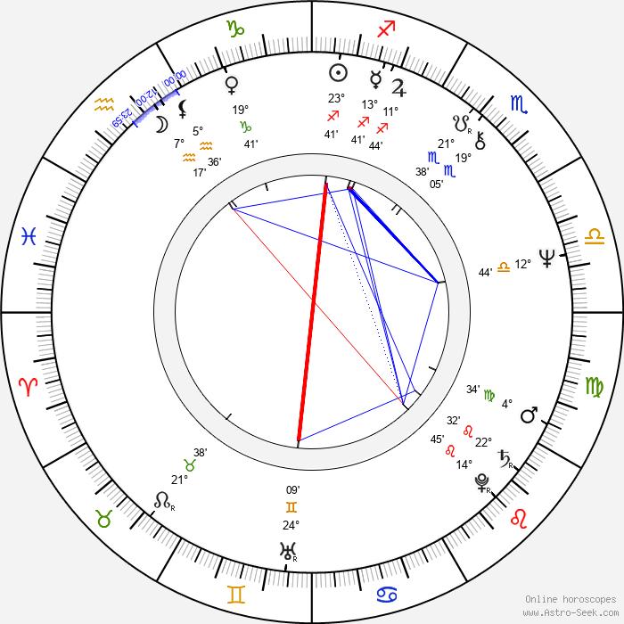 Ben Cross - Birth horoscope chart