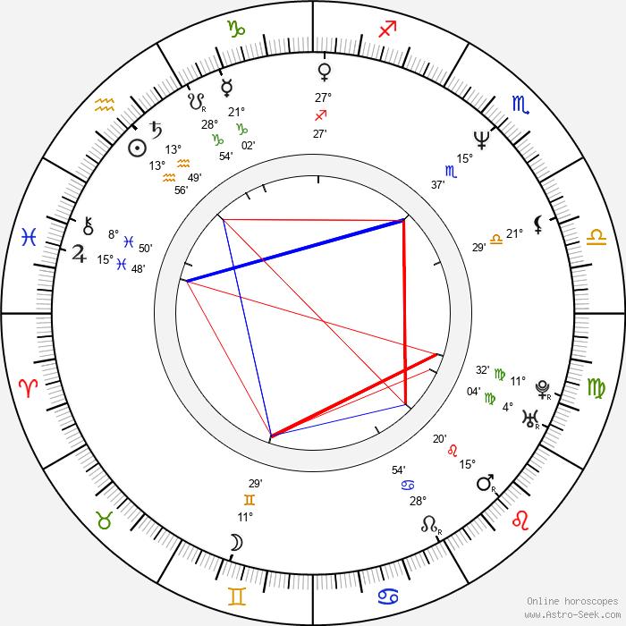 Ben Derrick - Birth horoscope chart