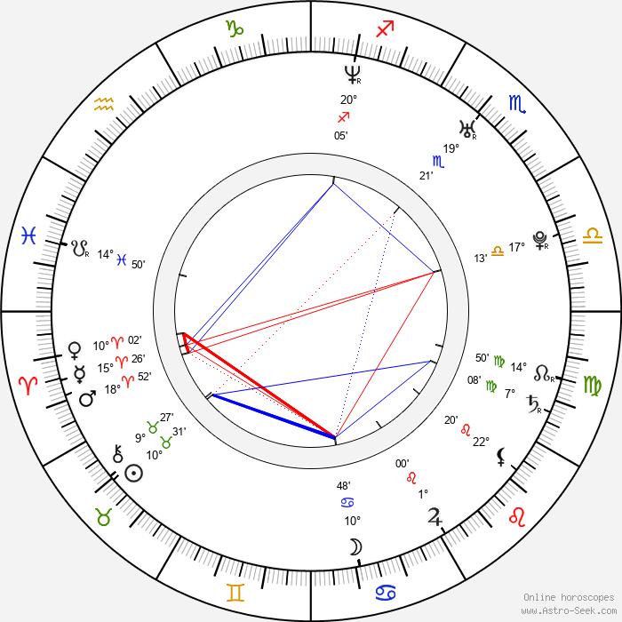 Ben Easter - Birth horoscope chart