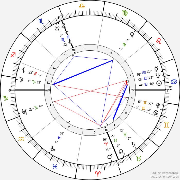 Ben Eastman - Birth horoscope chart