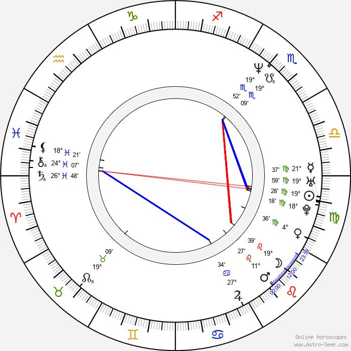 Ben Folds - Birth horoscope chart