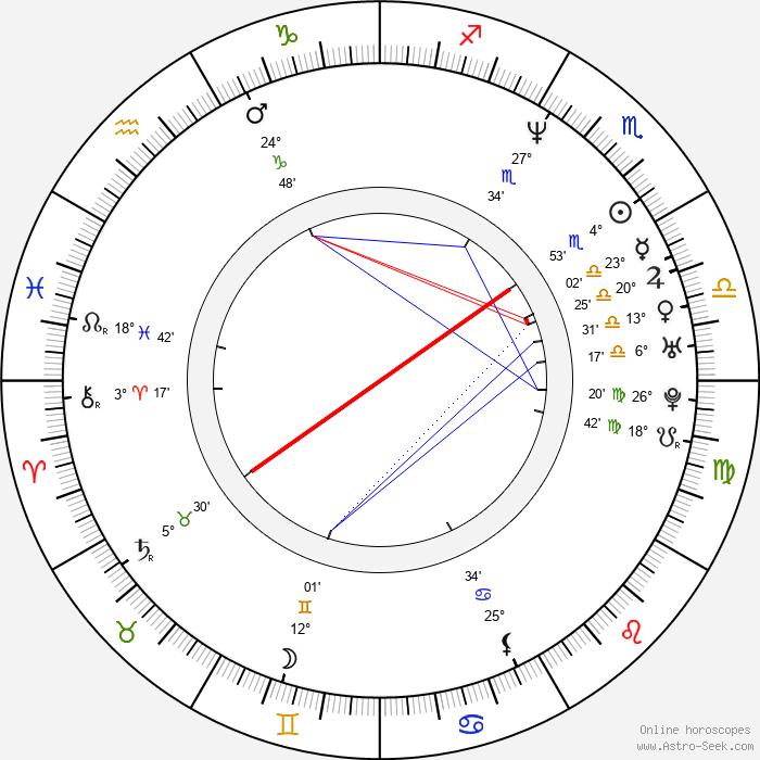 Ben Harper - Birth horoscope chart