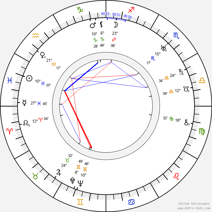 Ben Hecht - Birth horoscope chart