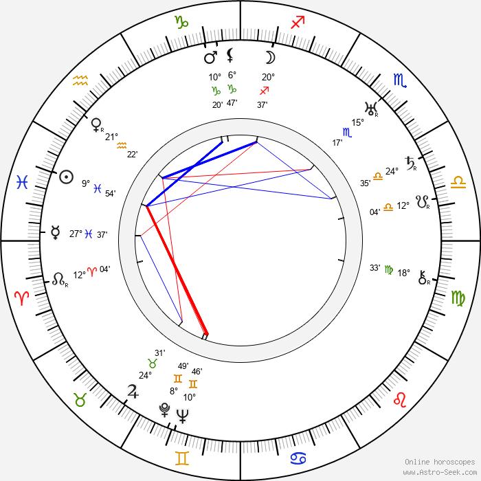 Ben Hecht - Birth horoscope chart