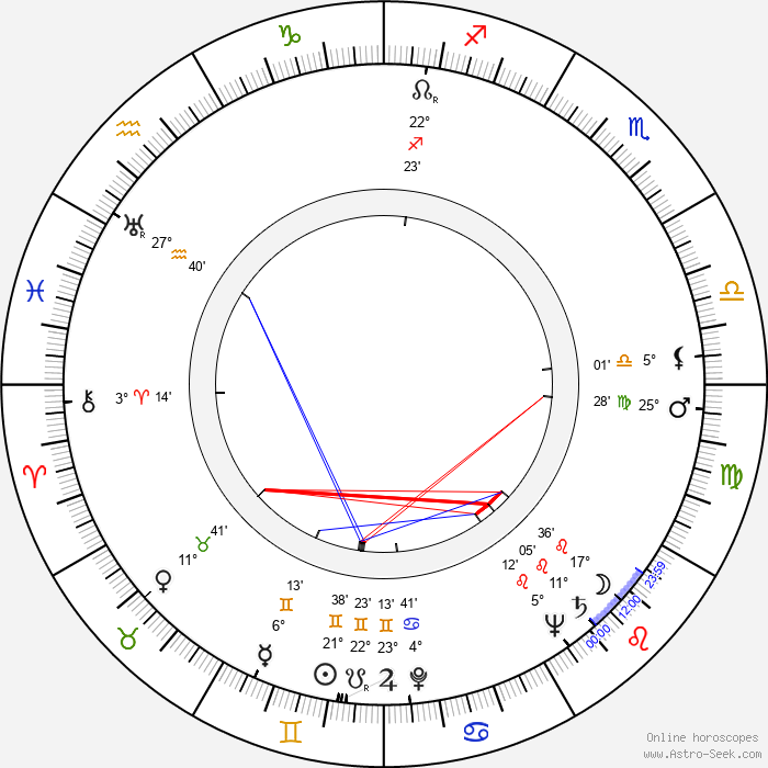 Ben Johnson - Birth horoscope chart