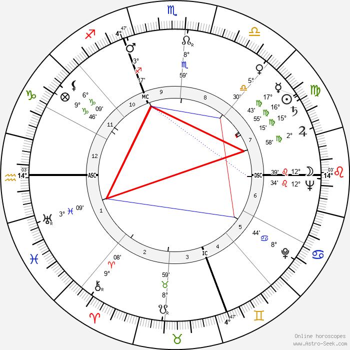 Ben Logan - Birth horoscope chart