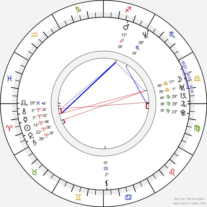 Ben Mendelsohn - Birth horoscope chart