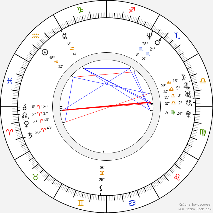 Ben Mezrich - Birth horoscope chart