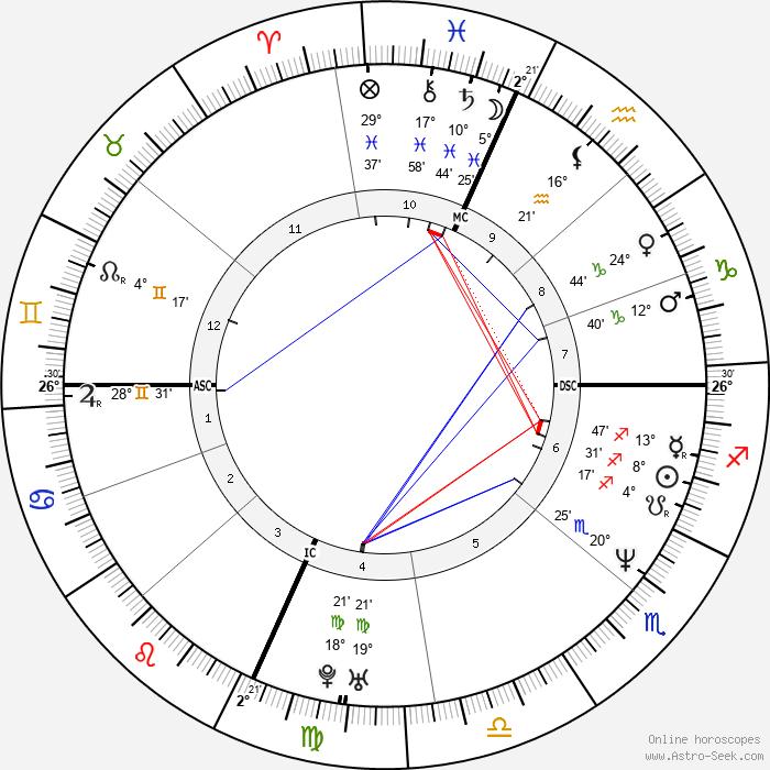 Ben Stiller - Birth horoscope chart