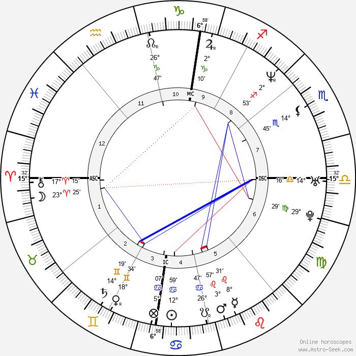 Ben Tari - Birth horoscope chart