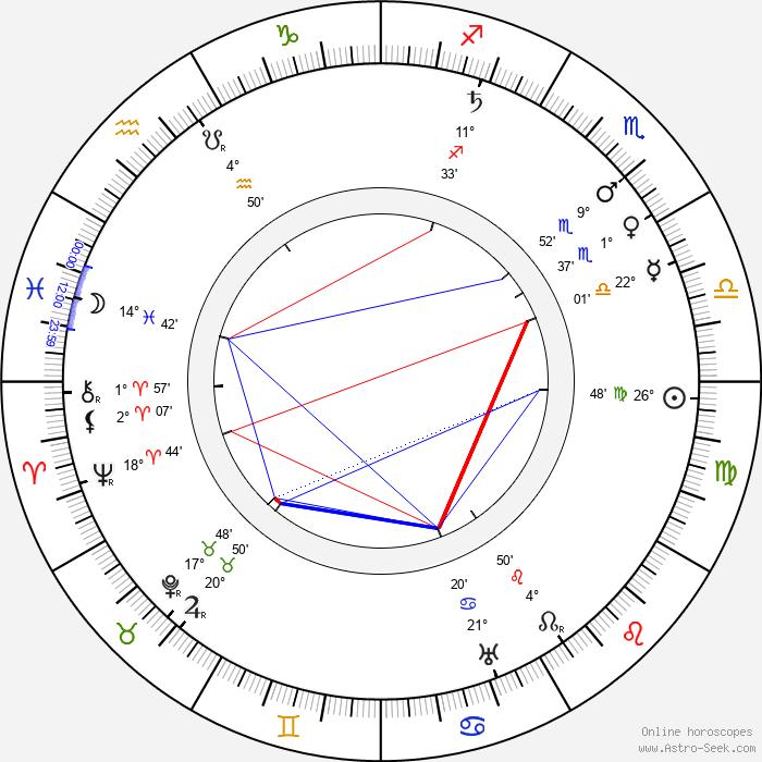 Ben Turpin - Birth horoscope chart