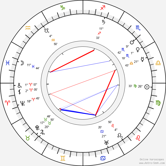 Ben Turpin - Birth horoscope chart