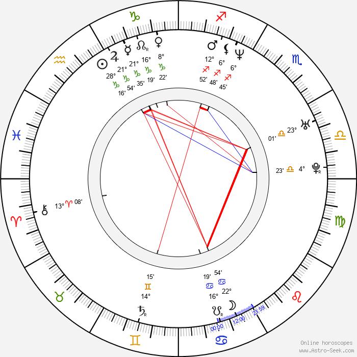 Ben Willbond - Birth horoscope chart