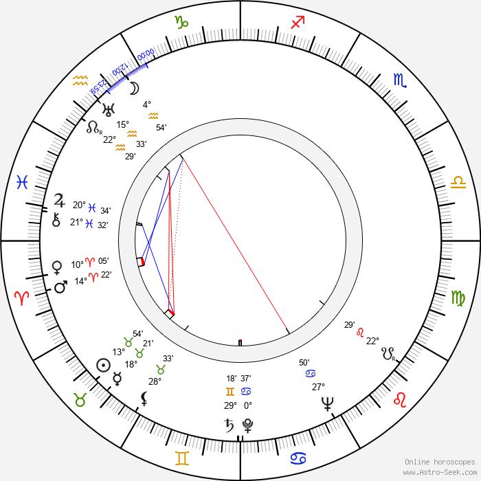 Ben Wright - Birth horoscope chart