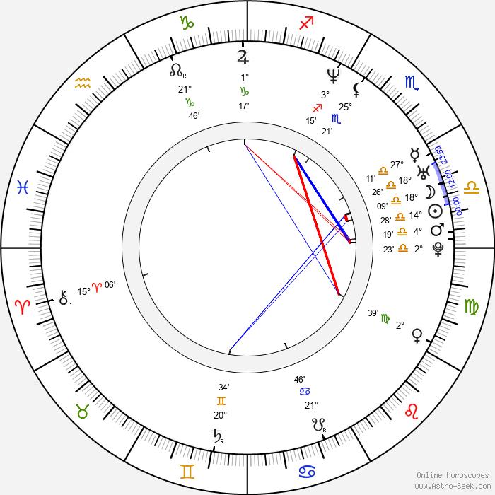 Ben Younger - Birth horoscope chart