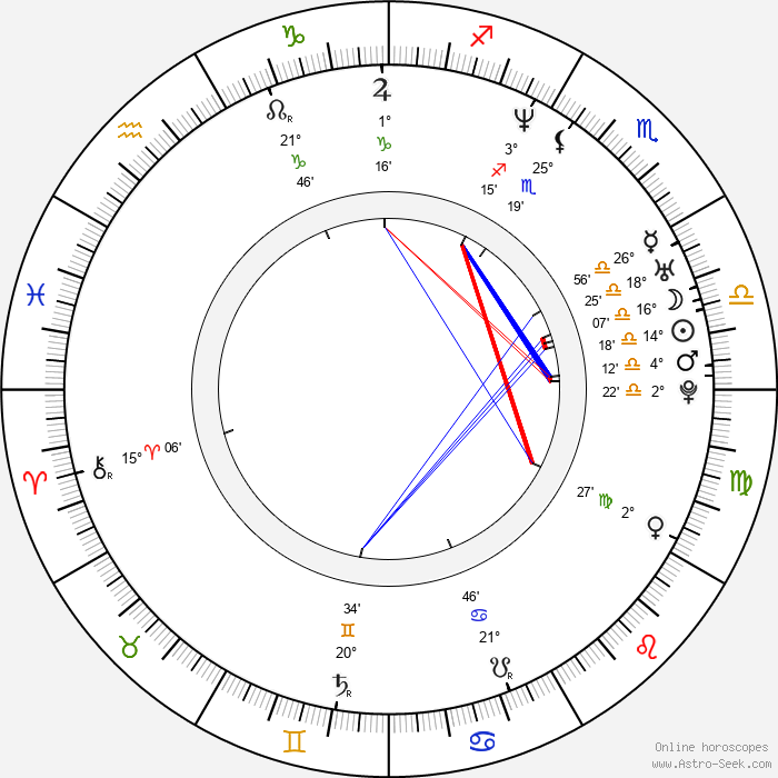 Ben Younger - Birth horoscope chart