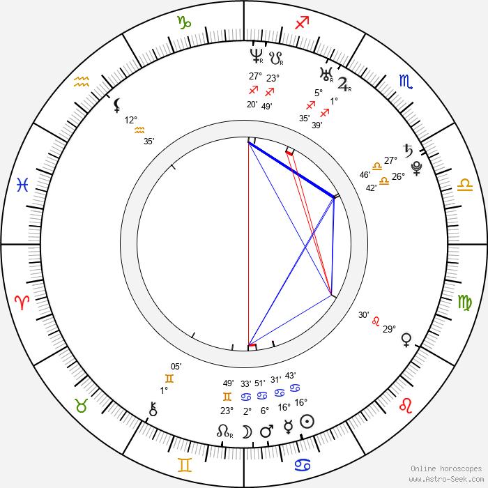 Ben Ziff - Birth horoscope chart