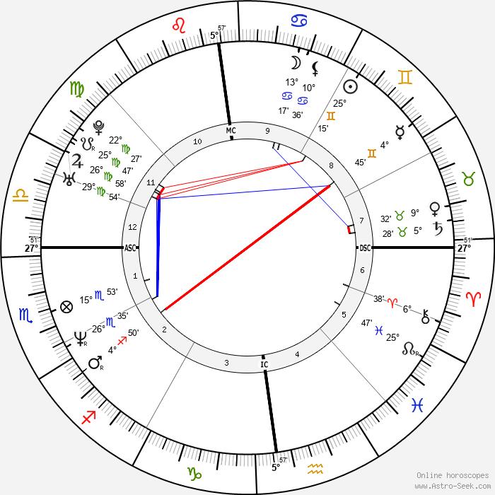 Bénabar - Birth horoscope chart