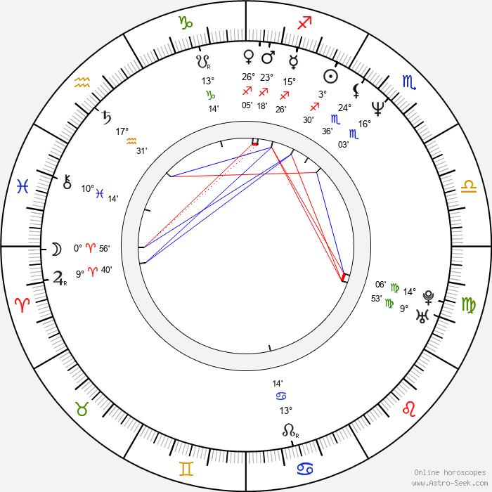 Bence Gyöngyössy - Birth horoscope chart